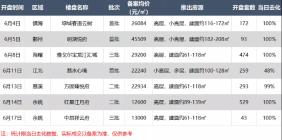 上周宁波市六区住宅共成交747套 环比下降44%
