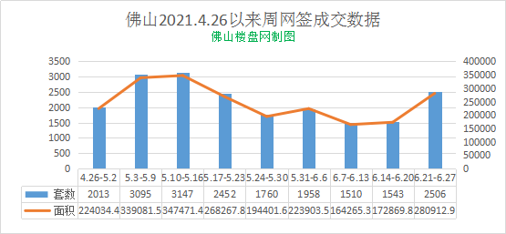 佛山2021.4.26以来周网签成交数据