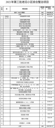 好消息!北京2021年第三批老旧小区将进行改造!
