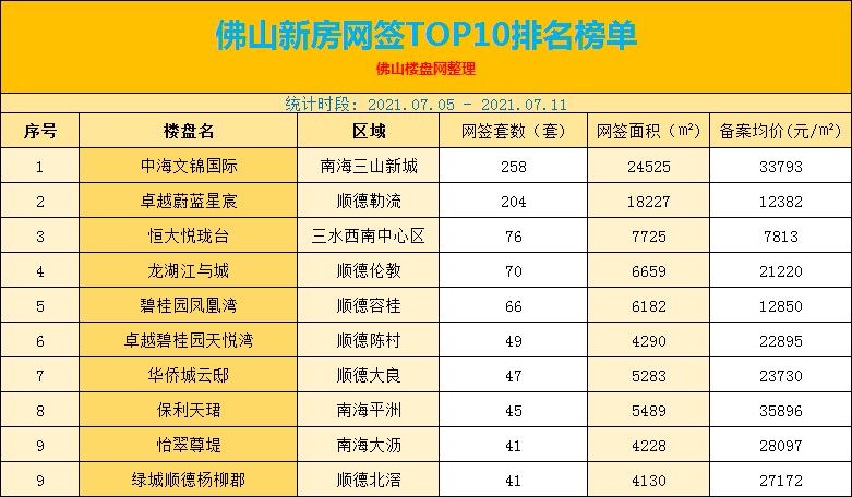 佛山新房网签TOP10排名榜单
