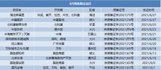 6月份北京新房成交量环比上涨较为明显!