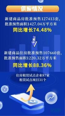 7月15日 市房管局政务网公布了2021年1-6月 武汉市房地产市场运行情况。