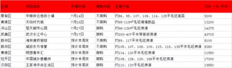 武汉7月第3周预计9盘入市 另有1盘预计近期加推