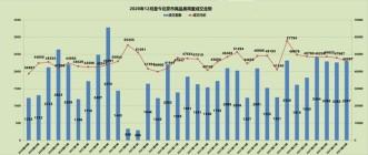 上周(7.12-7.18)北京市累计网签了2297套房源!