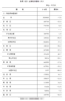 最新!2021上半年漳州住宅销售面积涨幅23%,GDP达2423亿!
