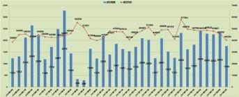 上周(7.19-7.25)北京商品房成交1760套!环比下降25%!