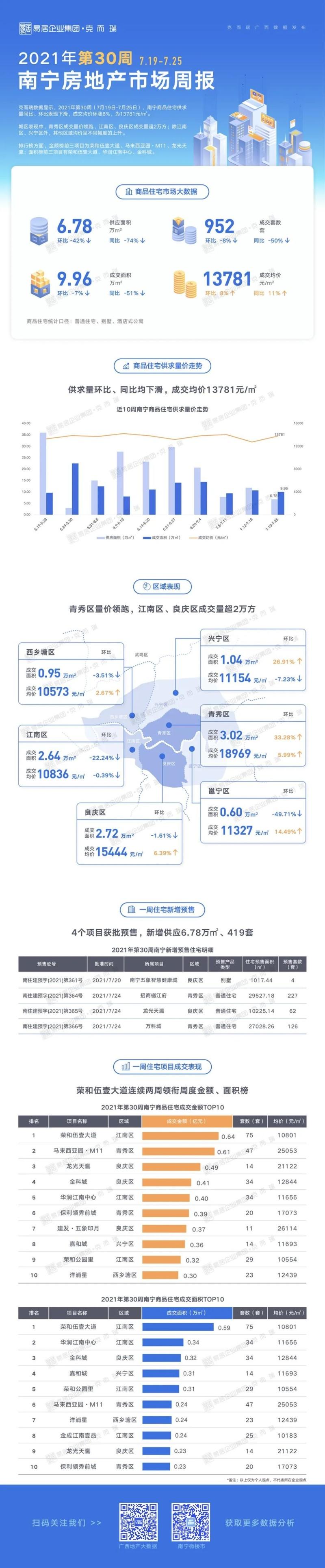 南宁楼市成交量跌价涨,最新房价13781元/㎡上涨8%