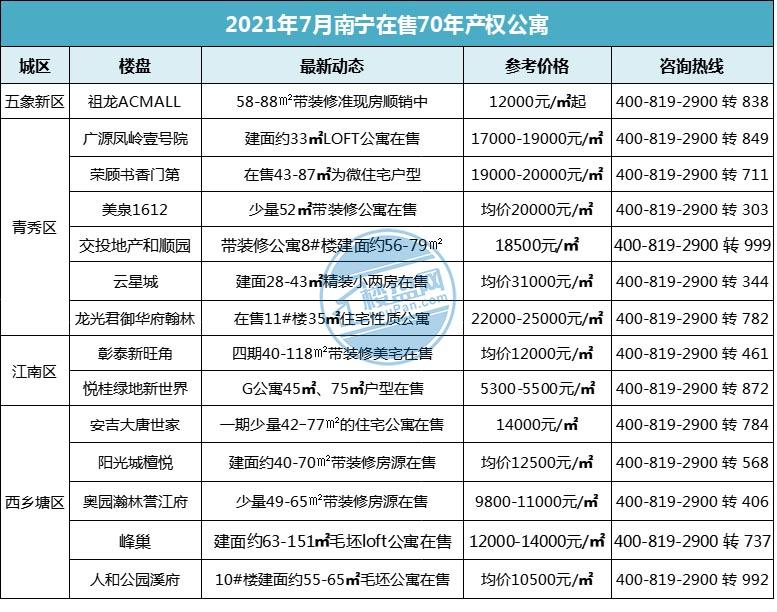 南宁可售公寓达65盘!库存高+销售难,突围全靠降价?