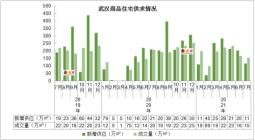 2021年7月武汉房价及成交走势分析