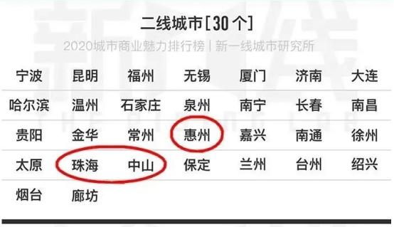 新一线城市研究二线城市排名名单