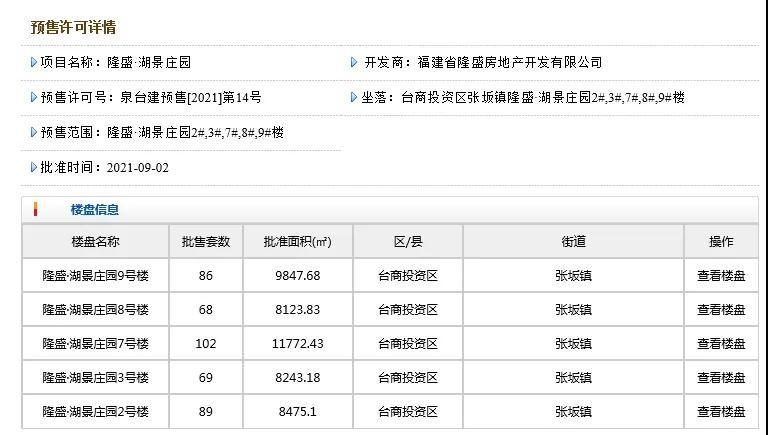 9318元/㎡起!泉州隆盛400+套住宅获批预售