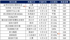武汉2021年9月第1周12盘加推1盘日光 另9月第2周预计9盘入市
