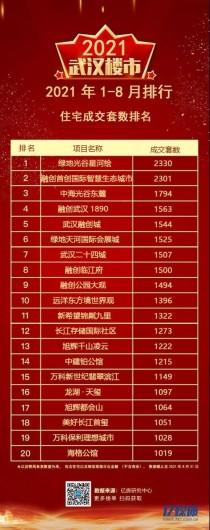 2021年1-8月武汉住宅成交套数、金额、面积、库存面积、库存货值排行榜
