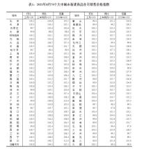 8月70城房價:杭州環比上漲0.6%,同比上漲3%