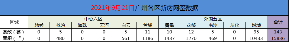 9月21日广州新房网签143套,增城以95套继续蝉联!
