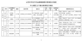 吴中区金庭镇(西山农业园区)地名规划编制成果公示