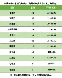 数据丨2019年6月17日,宁波大市成交318套(含6区、2市、2县)