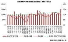 【数据点评】房地产1-6月,宏观稳经济首先要稳地产