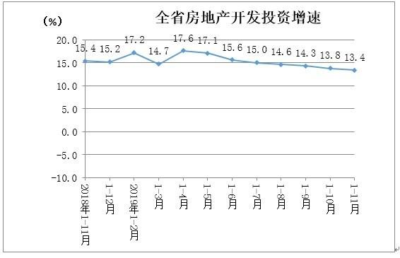 1-11月湖南房地产开发投资4005.53亿 同比增长13.4%