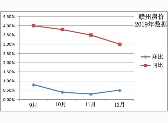 连涨四个月!2019年12月赣州新房房价环比上涨0.5%,同比上涨3%
