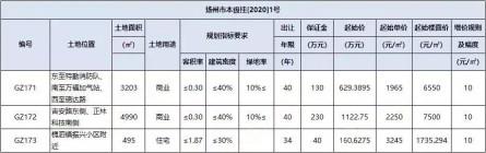 扬州2020年首拍3幅地块,最高起始楼面价7500元/㎡。