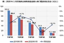 1月百强房企销售金额5097.05亿元 整体业绩同比下降12%