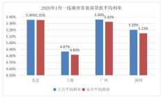 1月20个城市首套房贷款利率环比下调 上海首套房贷款利率低至4.82%