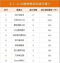 扬州二月份卖房数据报告,楼市即将回暖!