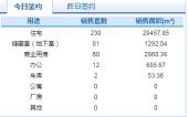 3月16日济南市网签商品房385套