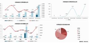 济南市2020年3月16日—3月22日市场监测周报