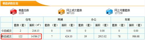 【东莞新房每日网签数据】3月24日东莞市新房成交量122套成交面积14586.27㎡