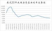 重磅!央行大幅降息!LPR迎来降至20年来新低,买房成本降了!