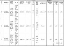 南京江北新区核心区挂出3幅地块