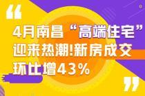 4月南昌高端住宅迎来热潮!新房成交环比增43%