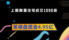 上周南昌住宅成交1090套 某楼盘揽金4.95亿!