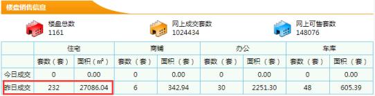 【东莞新房每日网签数据】7月08日东莞市新房成交量232成交面积27086.04㎡