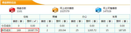 【东莞新房每日网签数据】7月12日东莞市新房成交量169成交面积18387.79㎡
