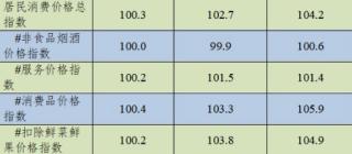 今年1-6月东莞CPI同比上涨4.2%!教育文化类涨幅最高!