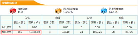 【东莞新房每日网签数据】7月13日东莞市新房成交量165成交面积19386.80㎡