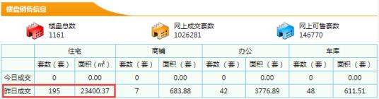 【东莞新房每日网签数据】7月15日东莞市新房成交量195成交面积23400.37㎡