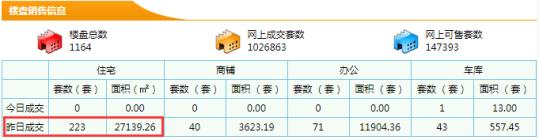 【东莞新房每日网签数据】7月17日东莞市新房成交量223成交面积27139.26㎡