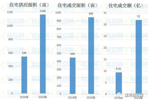 上半年漯河房价6245元/㎡ 销售104亿 住宅库存仅能支撑2.45个月