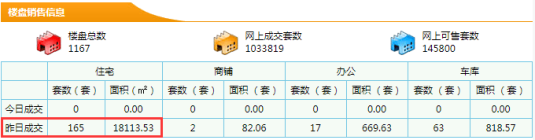 【东莞新房每日网签数据】8月02日东莞市新房成交量165成交面积18113.53㎡