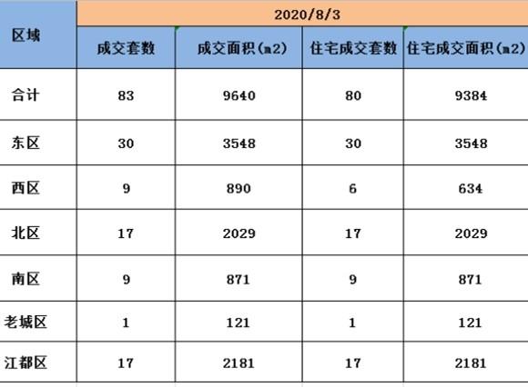 8月3日扬州商品房成交83套,住宅成交80套。