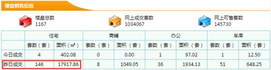 【东莞新房每日网签数据】8月03日东莞市新房成交量146成交面积17917.86㎡