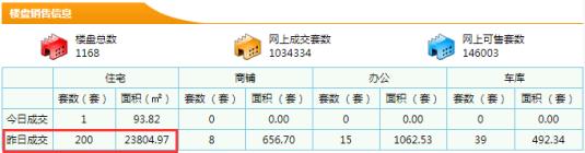 【东莞新房每日网签数据】8月04日东莞市新房成交量200成交面积23804.97㎡