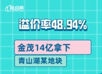 【楼盘网早报2020.8.20】金茂14亿拿下青山湖某地块,溢价率48.94%