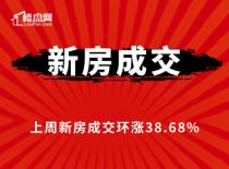 【樓盤網早報2020.9.3】上周南昌新房成交環漲38.68%,新房去化率超8成