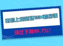 南昌上周新增1334套房源,环比下降63.7%!