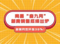 """南昌""""金九月""""新房销售成绩出炉,新房网签环涨38%!"""